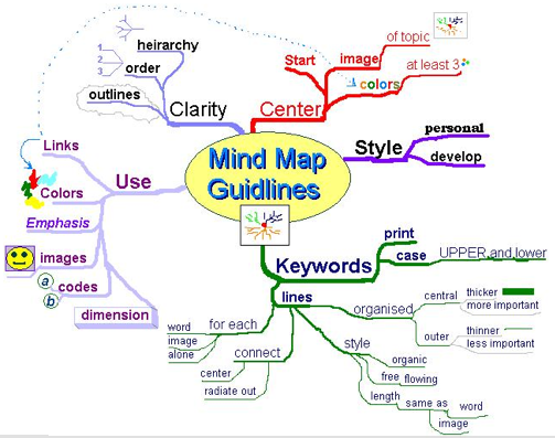 free mind mapping software bitesize bio
