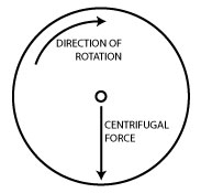centrifugal-force