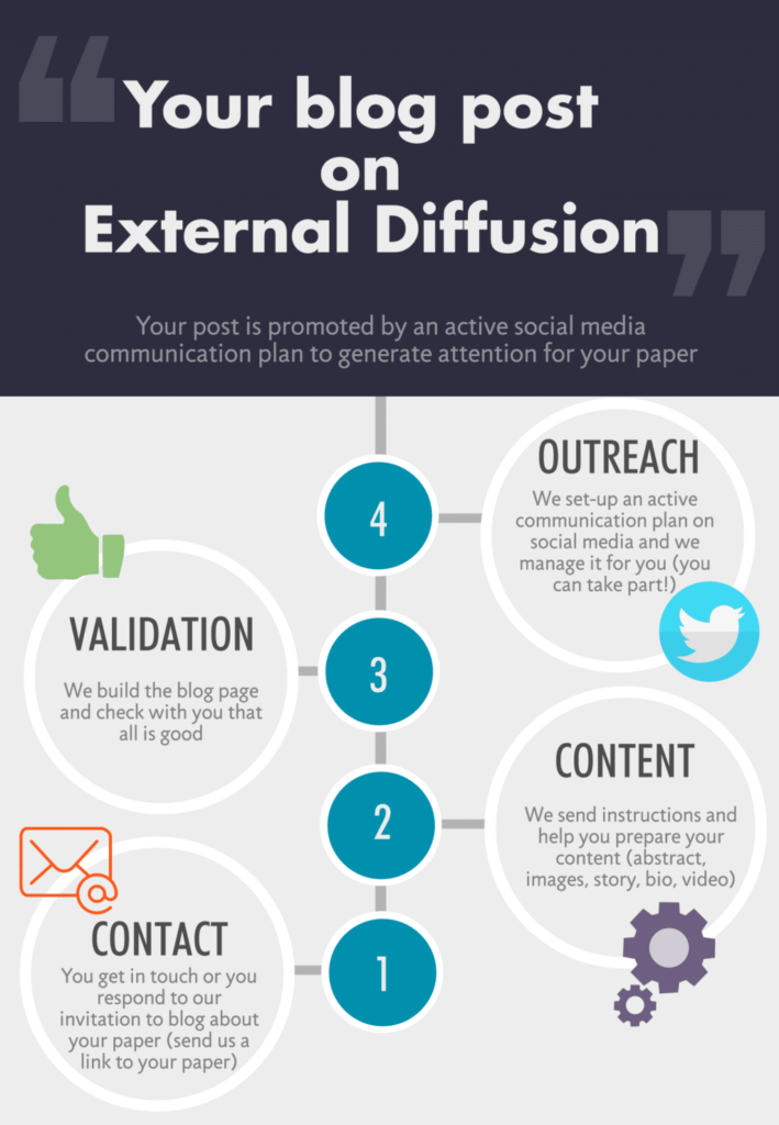 the process of being featured on External Diffusion - blog and share you...