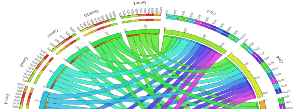 Genomics Software – Doorways to Visualize Sequence Data